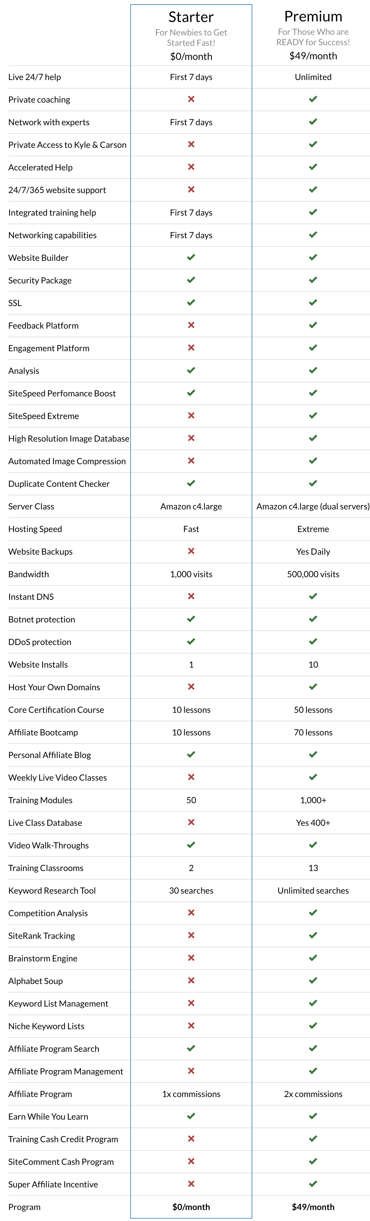 Wealthy Affiliate Membership Comparison Chart