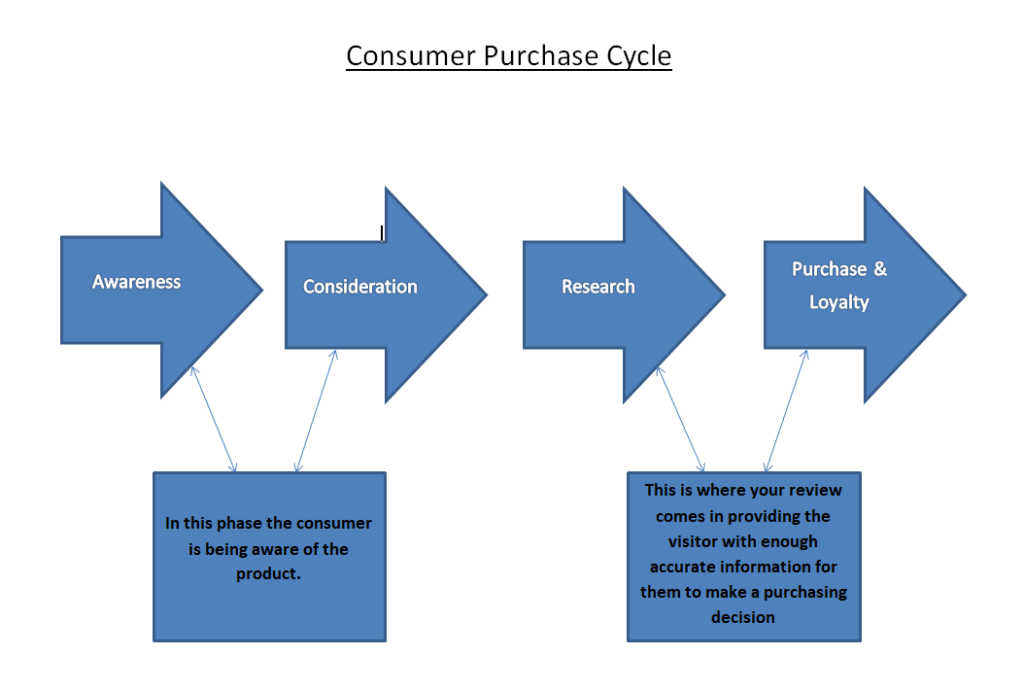 Consumer Purchase Cycle